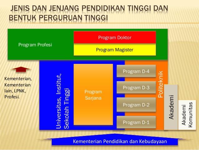 Perbedaan Universitas 2 - Youthmanual