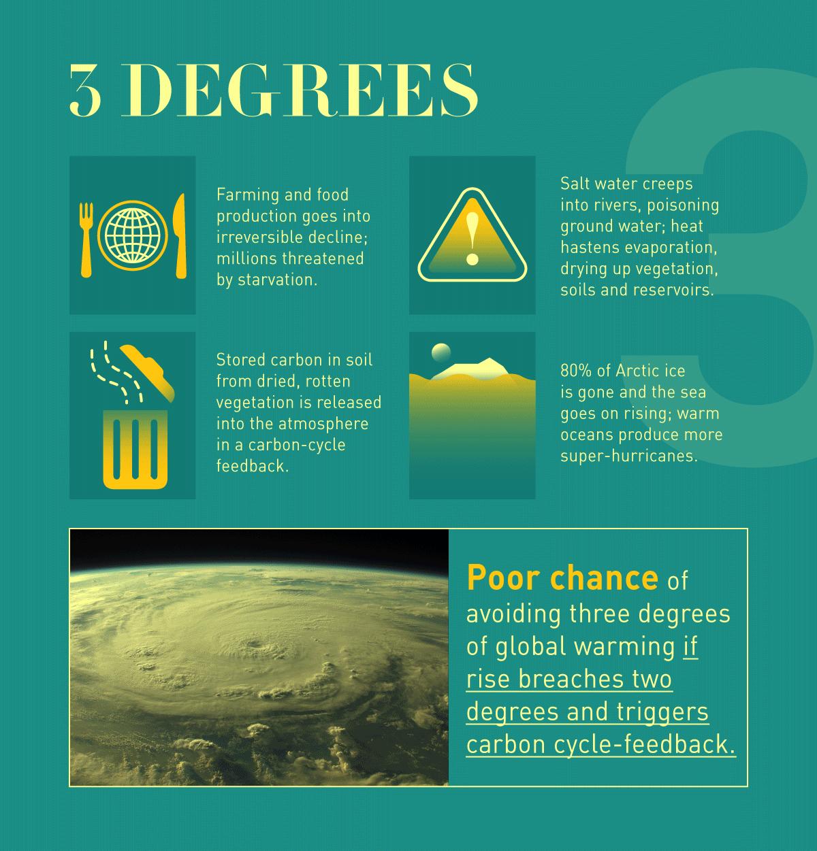 akibat  global warming